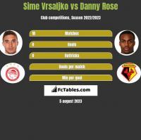 Sime Vrsaljko vs Danny Rose h2h player stats