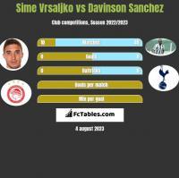 Sime Vrsaljko vs Davinson Sanchez h2h player stats
