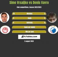 Sime Vrsaljko vs Denis Vavro h2h player stats