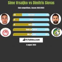 Sime Vrsaljko vs Dimitris Siovas h2h player stats