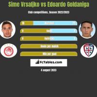Sime Vrsaljko vs Edoardo Goldaniga h2h player stats