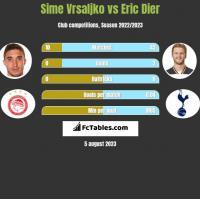 Sime Vrsaljko vs Eric Dier h2h player stats