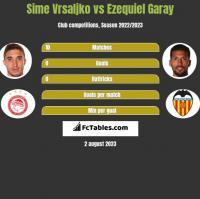 Sime Vrsaljko vs Ezequiel Garay h2h player stats