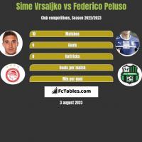 Sime Vrsaljko vs Federico Peluso h2h player stats
