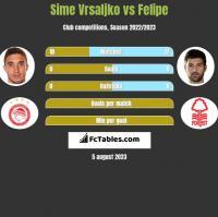 Sime Vrsaljko vs Felipe h2h player stats