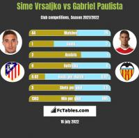 Sime Vrsaljko vs Gabriel Paulista h2h player stats