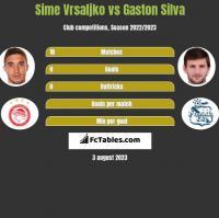 Sime Vrsaljko vs Gaston Silva h2h player stats