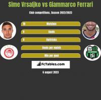 Sime Vrsaljko vs Giammarco Ferrari h2h player stats