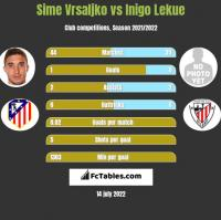 Sime Vrsaljko vs Inigo Lekue h2h player stats