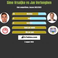 Sime Vrsaljko vs Jan Vertonghen h2h player stats