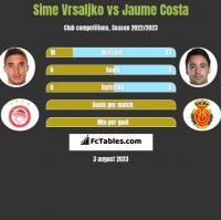 Sime Vrsaljko vs Jaume Costa h2h player stats