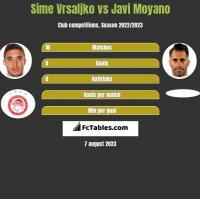 Sime Vrsaljko vs Javi Moyano h2h player stats