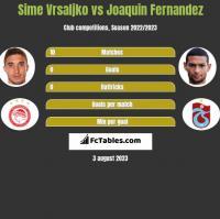 Sime Vrsaljko vs Joaquin Fernandez h2h player stats