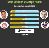 Sime Vrsaljko vs Jorge Pulido h2h player stats