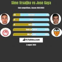 Sime Vrsaljko vs Jose Gaya h2h player stats