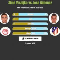 Sime Vrsaljko vs Jose Gimenez h2h player stats