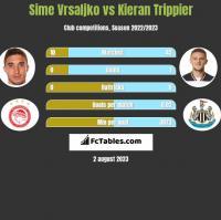 Sime Vrsaljko vs Kieran Trippier h2h player stats