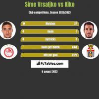 Sime Vrsaljko vs Kiko h2h player stats