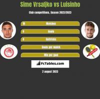 Sime Vrsaljko vs Luisinho h2h player stats