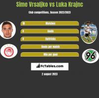 Sime Vrsaljko vs Luka Krajnc h2h player stats