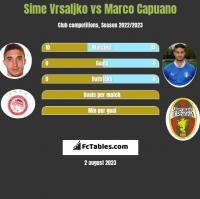 Sime Vrsaljko vs Marco Capuano h2h player stats