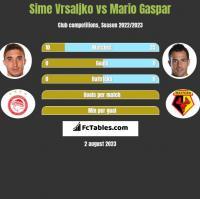 Sime Vrsaljko vs Mario Gaspar h2h player stats