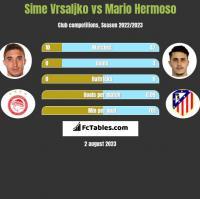 Sime Vrsaljko vs Mario Hermoso h2h player stats