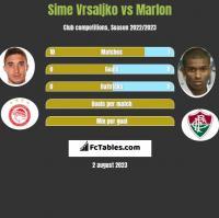 Sime Vrsaljko vs Marlon h2h player stats