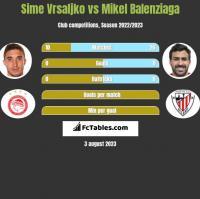 Sime Vrsaljko vs Mikel Balenziaga h2h player stats