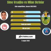 Sime Vrsaljko vs Milan Skriniar h2h player stats