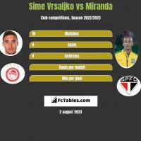 Sime Vrsaljko vs Miranda h2h player stats