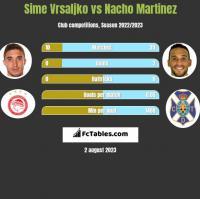 Sime Vrsaljko vs Nacho Martinez h2h player stats