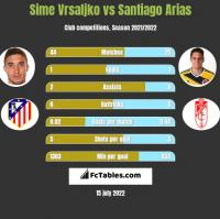 Sime Vrsaljko vs Santiago Arias h2h player stats