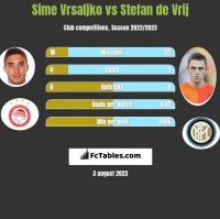 Sime Vrsaljko vs Stefan de Vrij h2h player stats