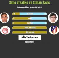 Sime Vrsaljko vs Stefan Savic h2h player stats