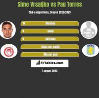 Sime Vrsaljko vs Pau Torres h2h player stats