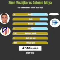 Sime Vrsaljko vs Antonio Moya h2h player stats
