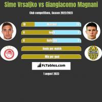 Sime Vrsaljko vs Giangiacomo Magnani h2h player stats