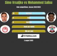 Sime Vrsaljko vs Mohammed Salisu h2h player stats