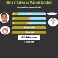 Sime Vrsaljko vs Manuel Sanchez h2h player stats