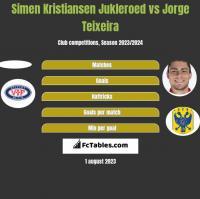 Simen Kristiansen Jukleroed vs Jorge Teixeira h2h player stats