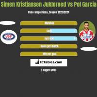 Simen Kristiansen Jukleroed vs Pol Garcia h2h player stats