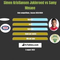 Simen Kristiansen Jukleroed vs Samy Mmaee h2h player stats
