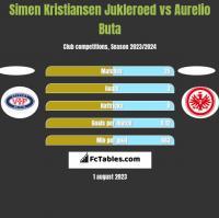 Simen Kristiansen Jukleroed vs Aurelio Buta h2h player stats