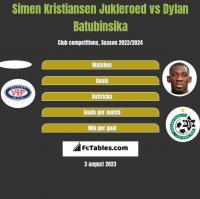 Simen Kristiansen Jukleroed vs Dylan Batubinsika h2h player stats