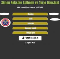 Simen Reksten Solheim vs Torje Naustdal h2h player stats