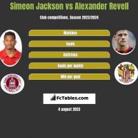 Simeon Jackson vs Alexander Revell h2h player stats