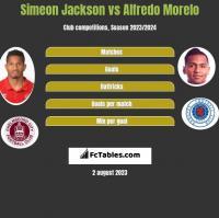 Simeon Jackson vs Alfredo Morelo h2h player stats