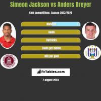 Simeon Jackson vs Anders Dreyer h2h player stats