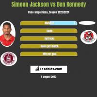 Simeon Jackson vs Ben Kennedy h2h player stats